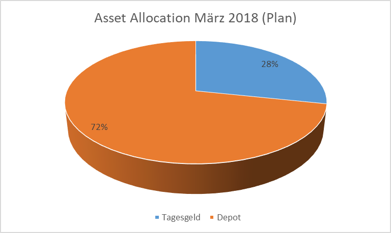 Asset Allocation März 2018 (Plan)