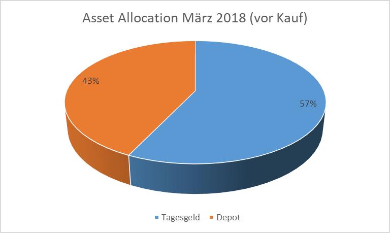 Asset Allocation März 2018 (vor Kauf)