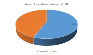 Kuchendiagramm Asset Allocation