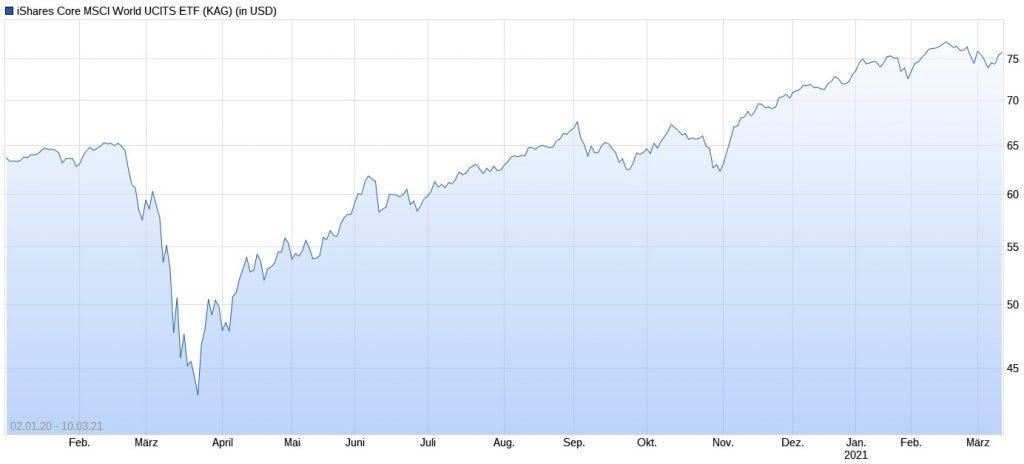Corona-Absturz des MSCI World im März 2020