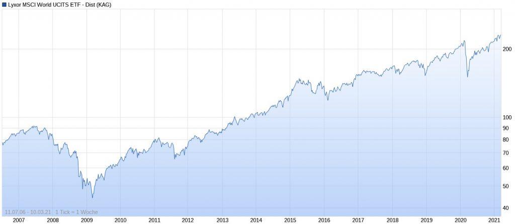 ETF-Erfahrungen mit Lyxor MSCI World UCITS ETF - Dist im Chart
