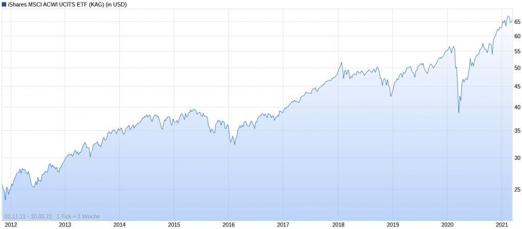 ETF-Erfahrungen mit iShares MSCI ACWI UCITS ETF im Chart