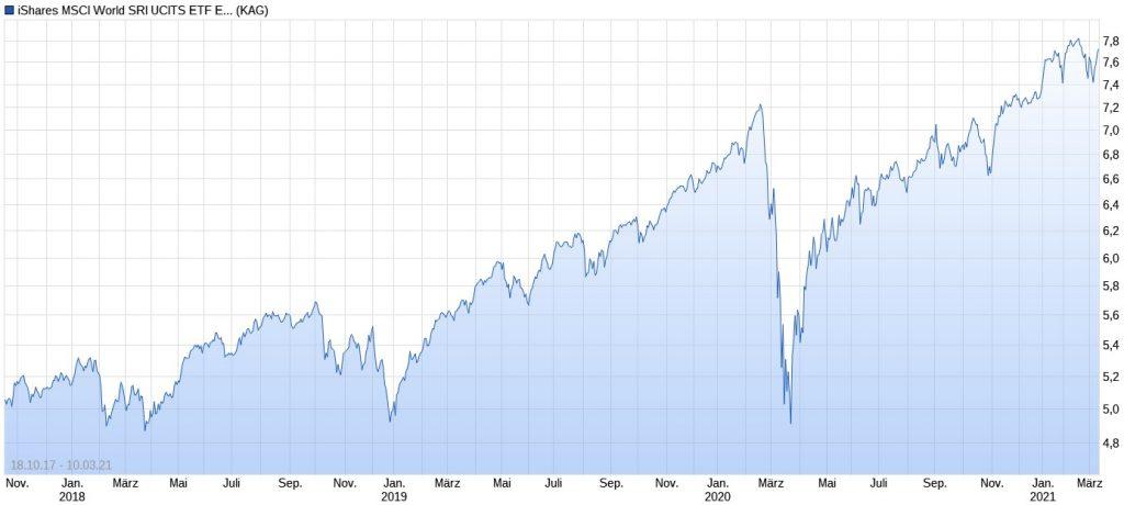 ETF-Erfahrungen mit iShares MSCI World SRI UCITS ETF EUR (Acc) im Chart