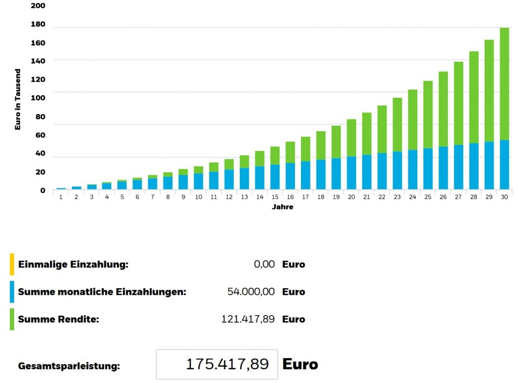 ETF-Sparplan 30 Jahre mit 150 € monatlich und 7 % Rendite