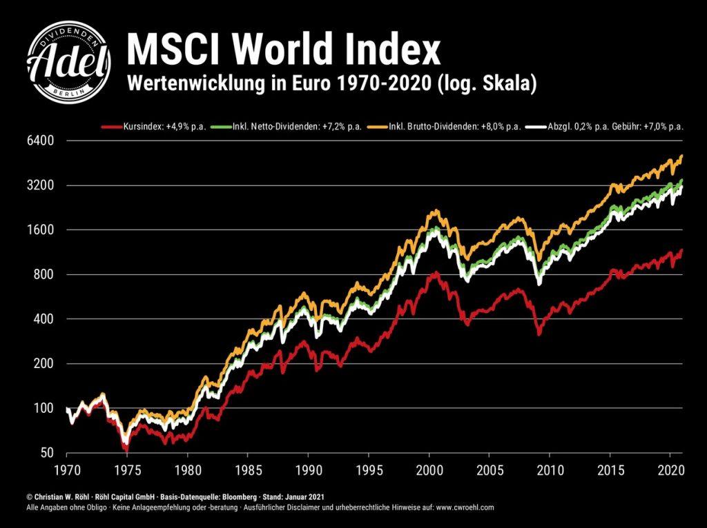 MSCI-World-Verlauf-2021-seit-1970