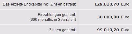 Sparplan-Rechner 50 Euro