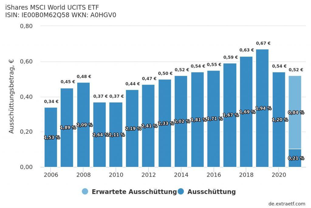 Wachsende Ausschüttungen – globaler ETF auf den MSCI World