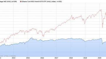 Deka-BasisAnlage A60 vs. iShares Core MSCI World ETF seit 2012
