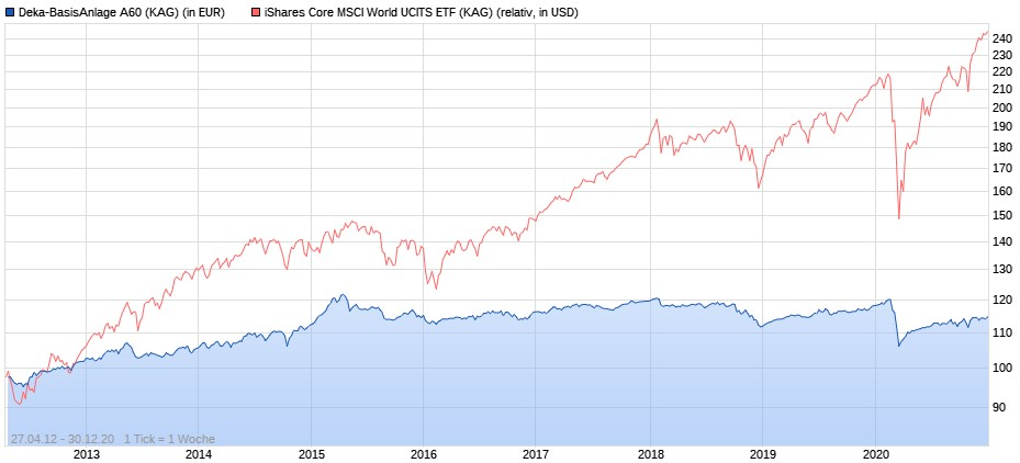 Deka-BasisAnlage A60 vs. iShares Core MSCI World ETF seit 2012