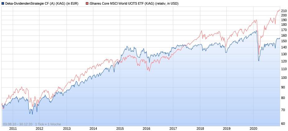 Deka-Dividendenstrategie vs. iShares Core MSCI World ETF seit 2010
