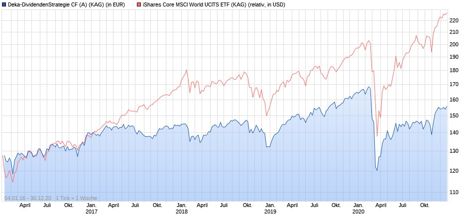 Deka-Dividendenstrategie vs. iShares Core MSCI World ETF seit 2016