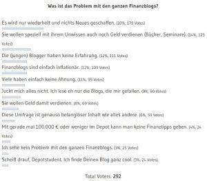 Umfrage Finanzblogs
