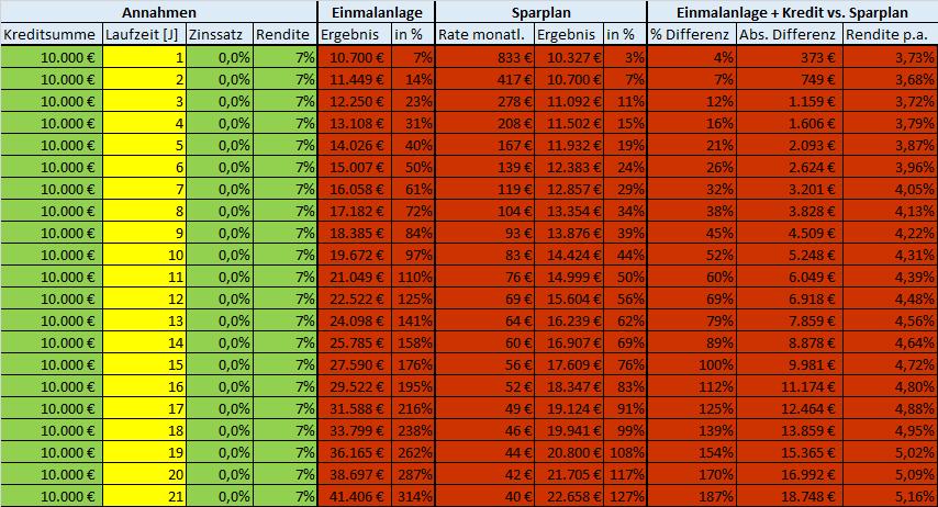 0 % Zinssatz Laufzeit Investmentkredit Tabelle