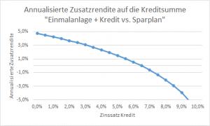 15 Jahre 7 % Rendite Investmentkredit Linie