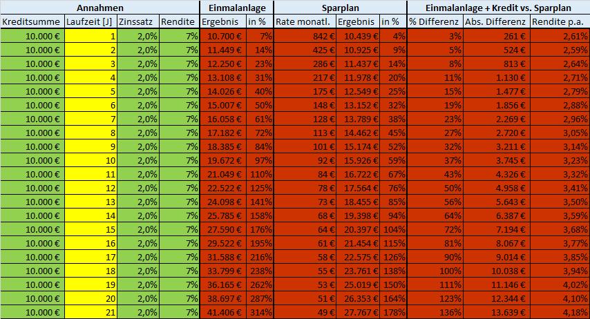 2 % Zinssatz Laufzeit Investmentkredit Tabelle
