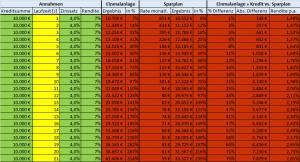 4 % Zinssatz Laufzeit Investmentkredit Tabelle