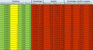 6 % Zinssatz Laufzeit Investmentkredit Tabelle