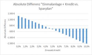 ETFs mit Annuitätendarlehen: harte Zahlen