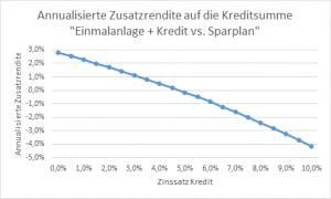7 Jahre 5 % Rendite Investmentkredit Linie