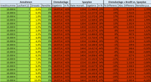 7 Jahre 5 % Rendite Investmentkredit Tabelle