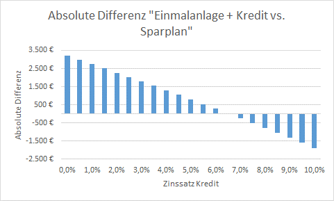 7 Jahre 7 % Rendite Investmentkredit Diagramm