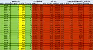 7 Jahre 7 % Rendite Investmentkredit Tabelle