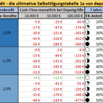 Beitragsbild Selbsttilgungstabelle 1a Aktien ETFs Kredit depotstudent