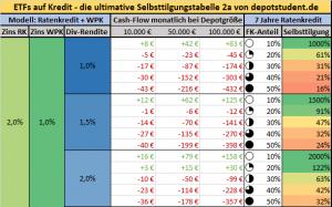 Beitragsbild Selbsttilgungstabelle 2a-Aktien ETFs Kredit depotstudent neu