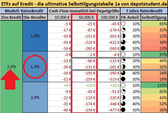 Erklärung Selbsttilgungstabelle 1a Aktien ETFs Kredit depotstudent