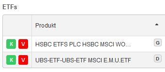 ETFs Kategorie D Kategorie G DEGIRO Aktien