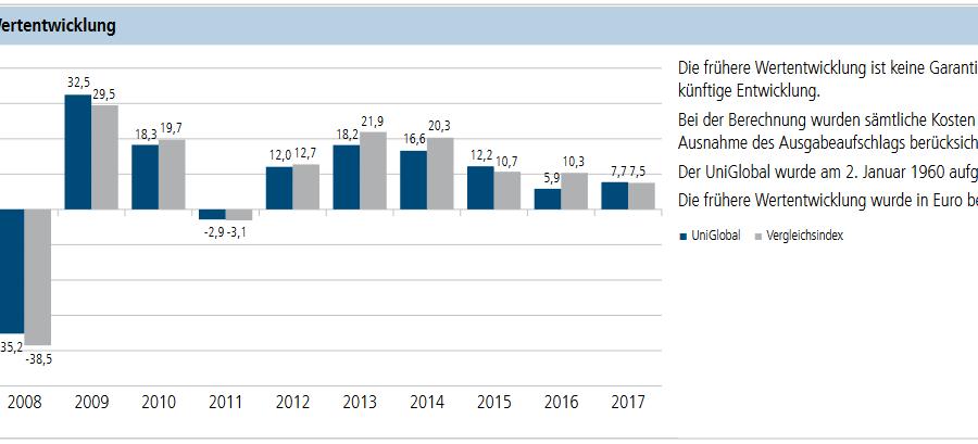 Wertentwicklung UniGlobal Fonds Union Investment Volksbank