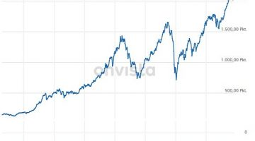 MSCI World Index