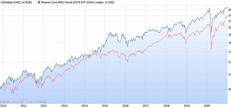 UniGlobal vs. iShares Core MSCI World ETF seit 2010