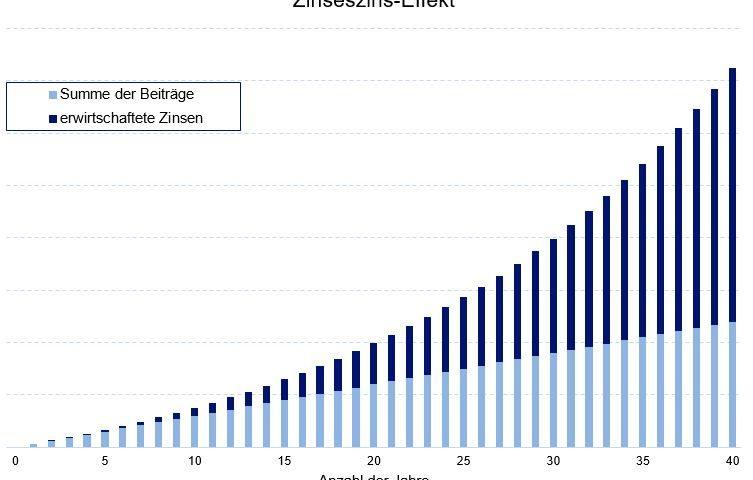 Zinseszinseffekt zur finanziellen Unabhängigkeit