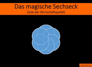 Das Magische Sechseck – Die Ziele der Wirtschaftspolitik