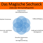 Das Magische Sechseck und die Ziele der Wirtschaftspolitik