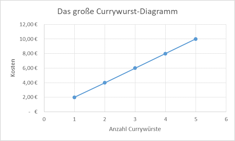 Das große Currywurst-Diagramm