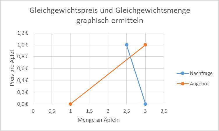 Gleichgewichtspreis und Gleichgewichtsmenge graphisch ermitteln 2