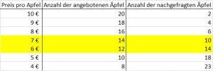 Tabelle Angebot und Nachfrage gelb markiert