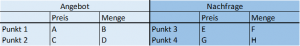 Tabelle vier gegebene Punkte eingesetzt