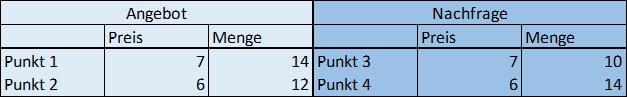 Tabelle vier gegebene Punkte
