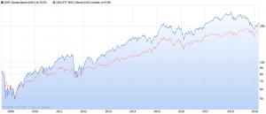 DWS Deutschland LC Wertentwicklung vs. MSCI World max. Chart