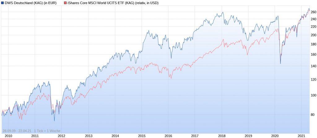 DWS Deutschland LC vs. iShares Core MSCI World im Chart seit 2009