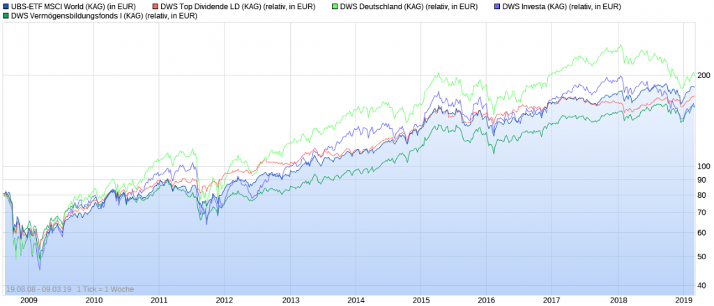 DWS Fonds Vergleich vs. MSCI World Chart