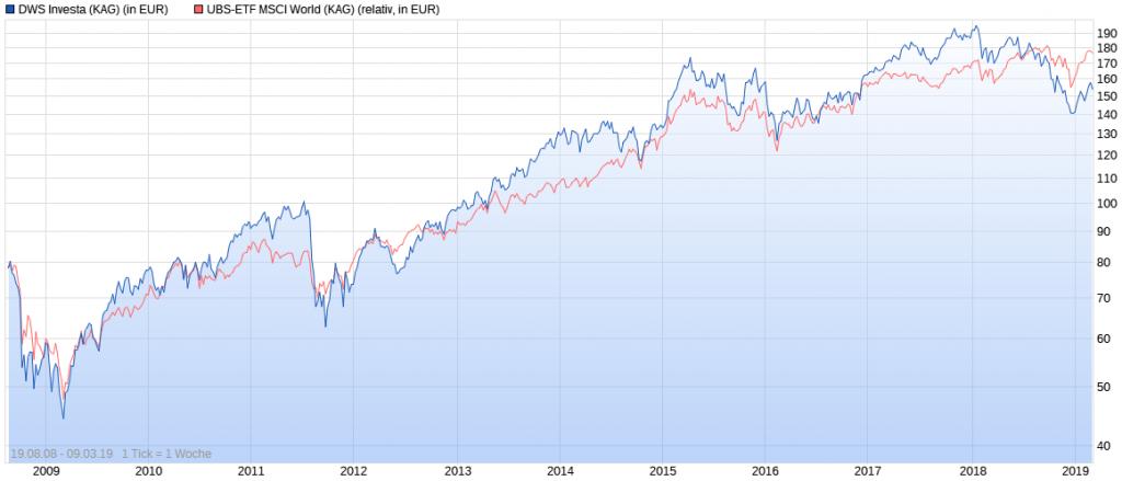 DWS Investa LD Wertentwicklung vs. MSCI World max. Chart