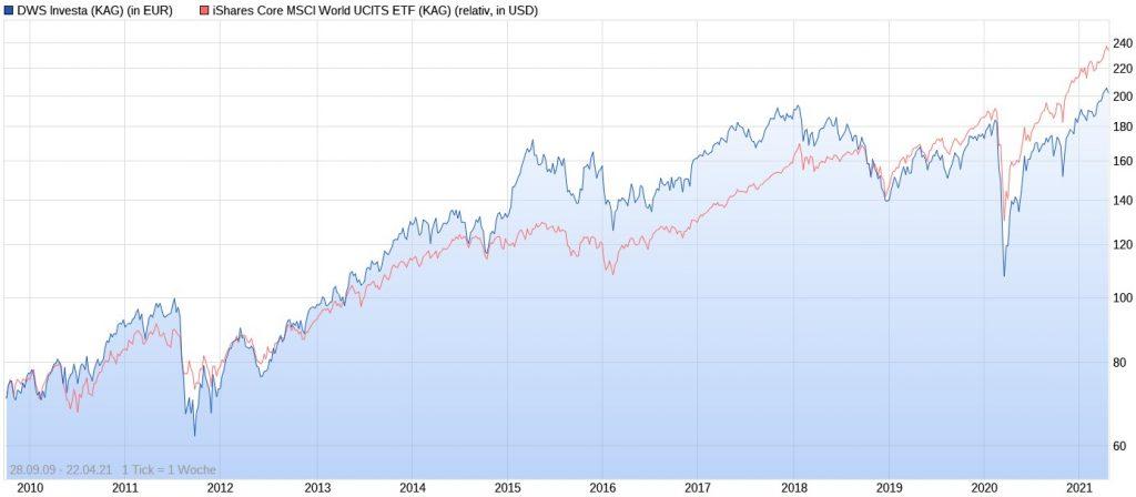DWS Investa vs. iShares Core MSCI World im Chart seit 2009