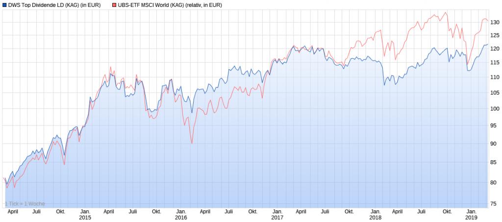DWS Top Dividende LD Wertentwicklung vs. MSCI World 5 Jahre Chart