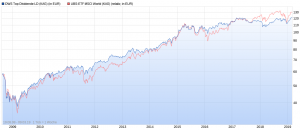 DWS Top Dividende LD Wertentwicklung vs. MSCI World max. Chart