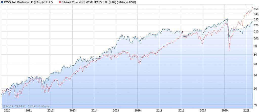 DWS Top Dividende LD vs. iShares Core MSCI World im Chart seit 2009