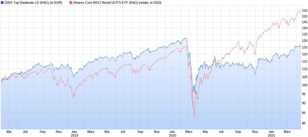 DWS Top Dividende LD vs. iShares Core MSCI World im Chart seit 2018